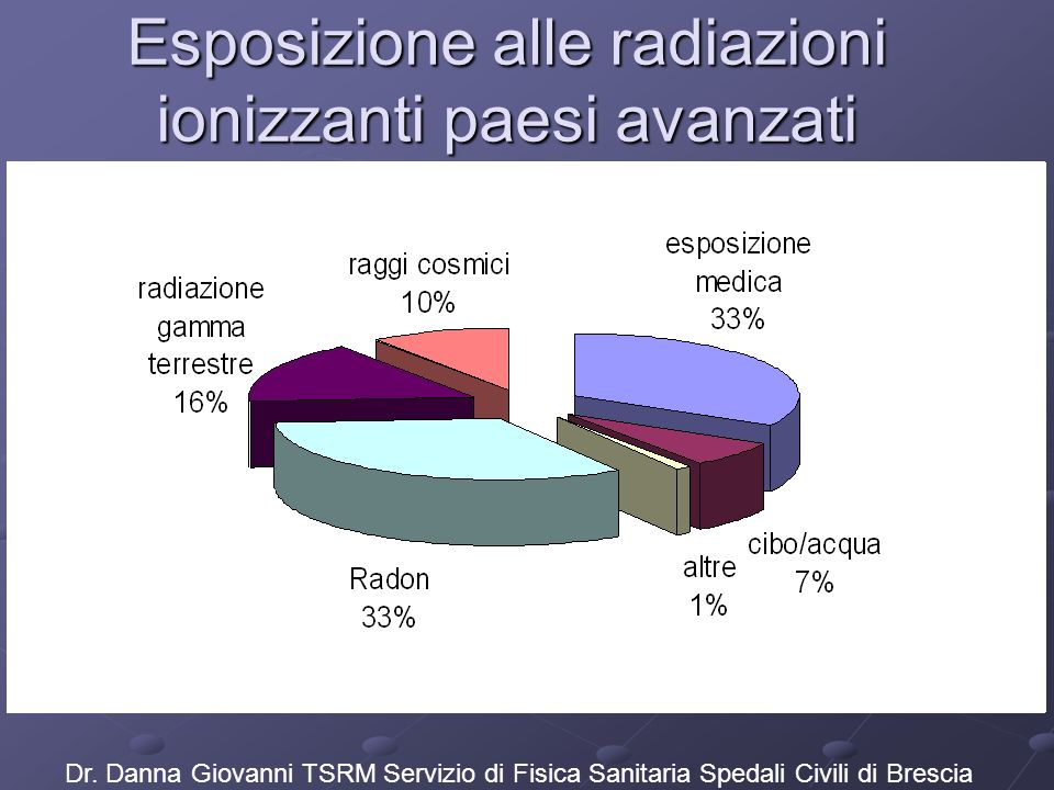 Esposizione alle radiazioni ionizzanti paesi avanzati