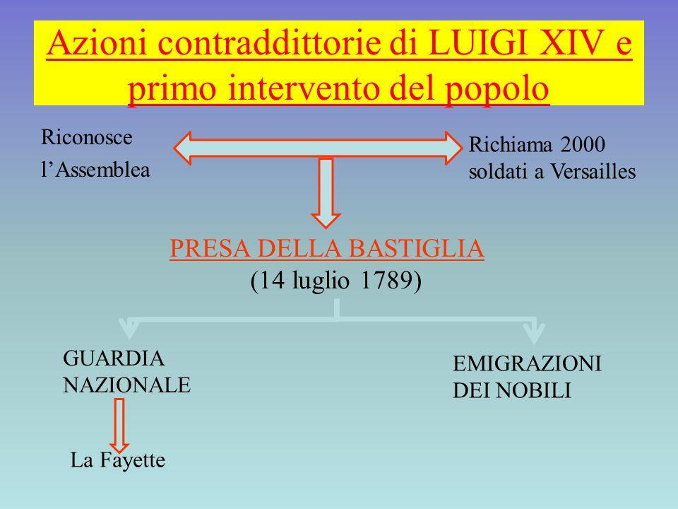 Azioni contraddittorie di LUIGI XIV e primo intervento del popolo