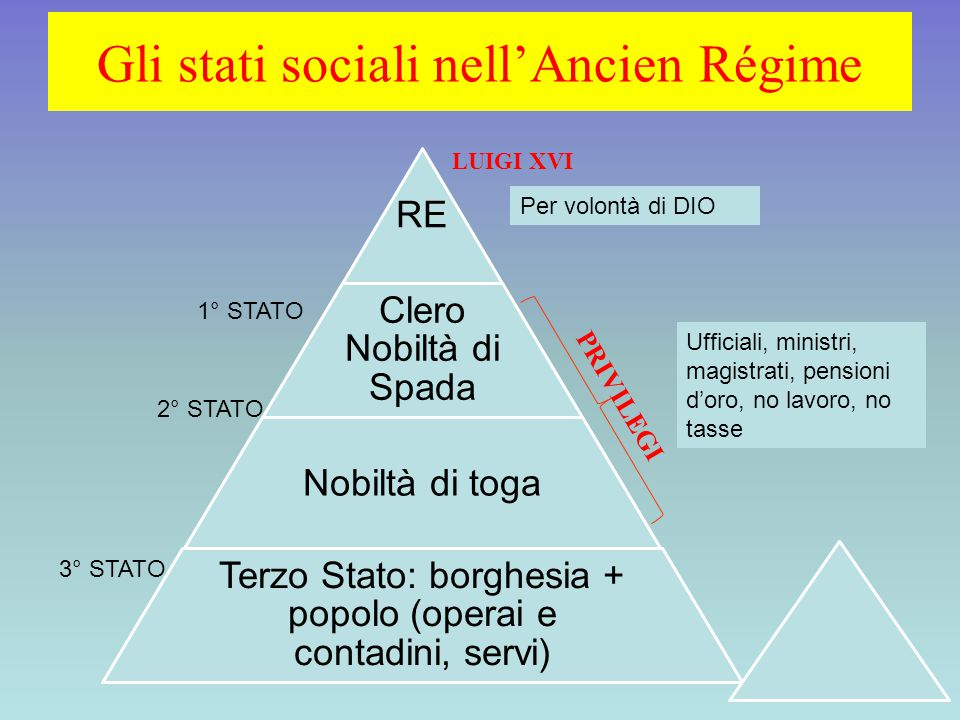 Gli stati sociali nell'Ancien Régime
