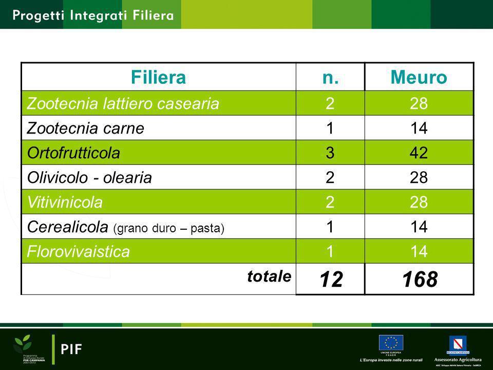12 168 Filiera n. Meuro Zootecnia lattiero casearia 2 28