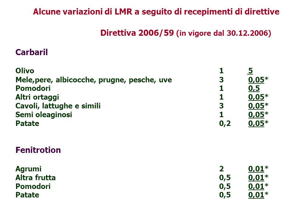 Alcune variazioni di LMR a seguito di recepimenti di direttive