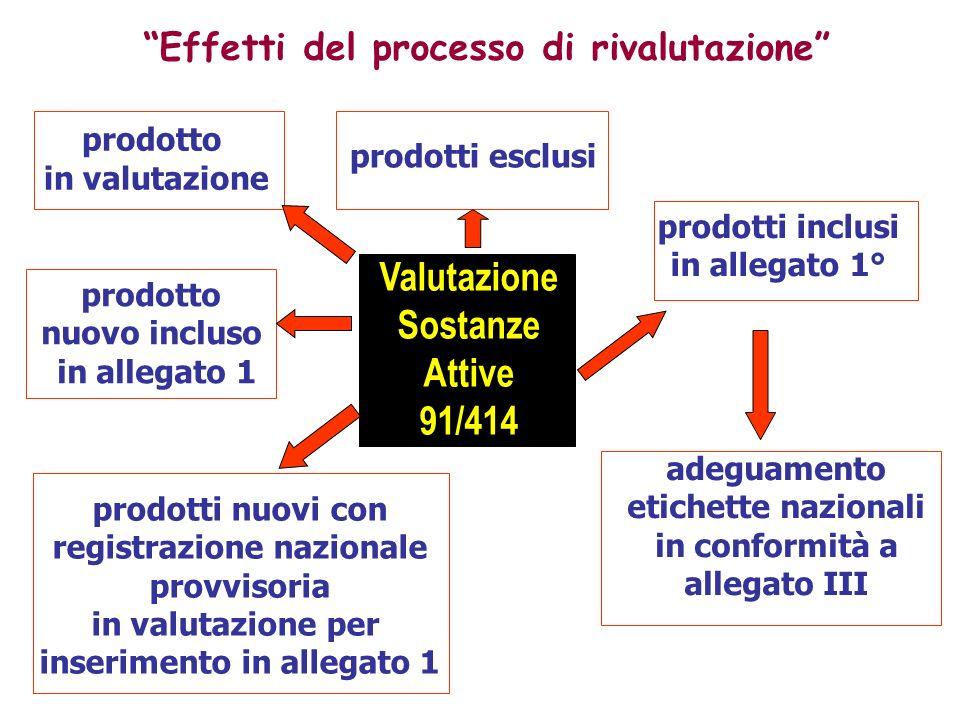 Valutazione Sostanze Attive 91/414