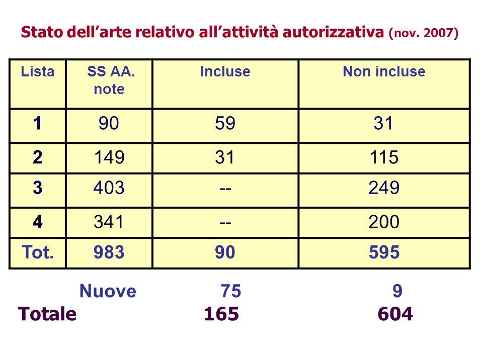 Stato dell'arte relativo all'attività autorizzativa (nov. 2007)