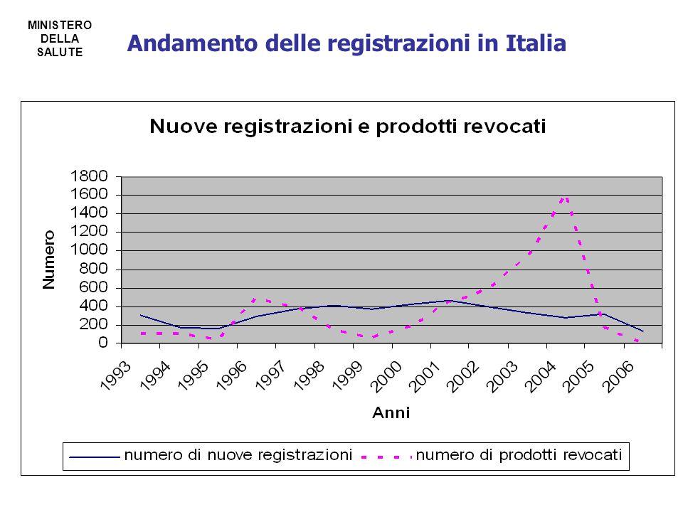 MINISTERO DELLA SALUTE Andamento delle registrazioni in Italia