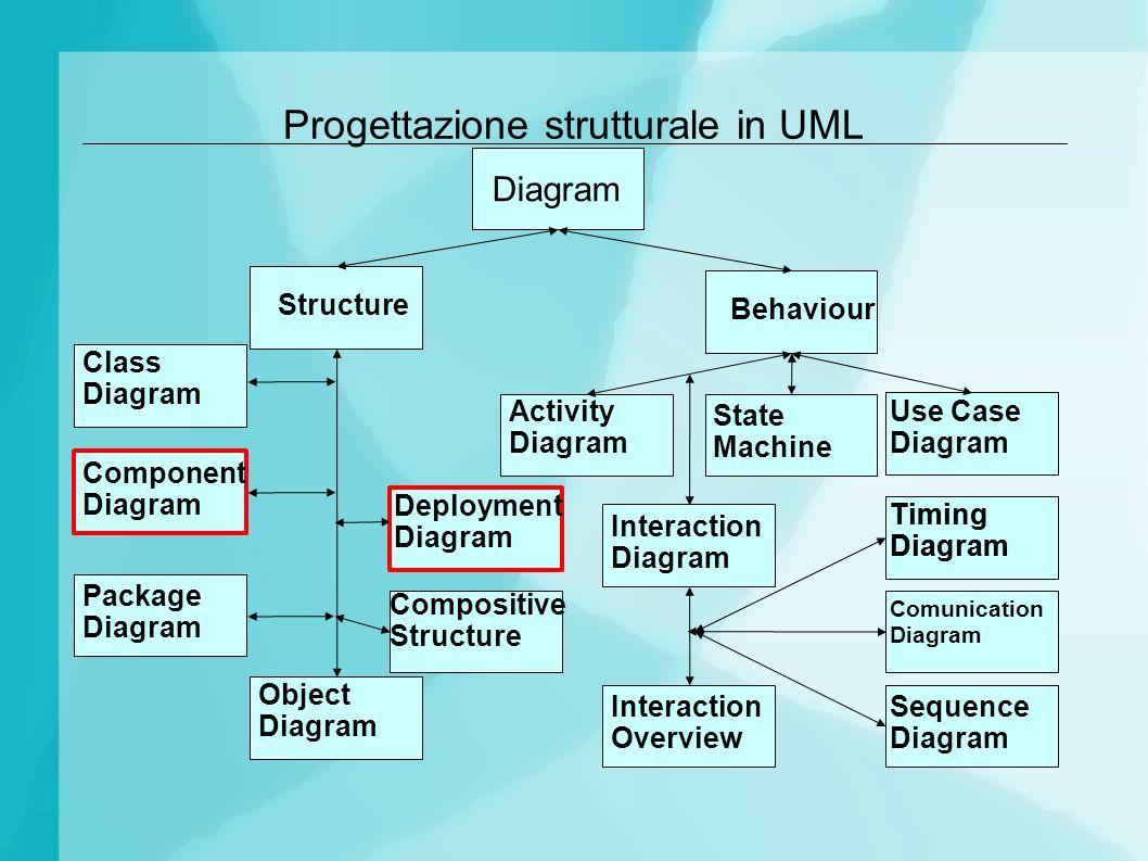 Progettazione strutturale in UML
