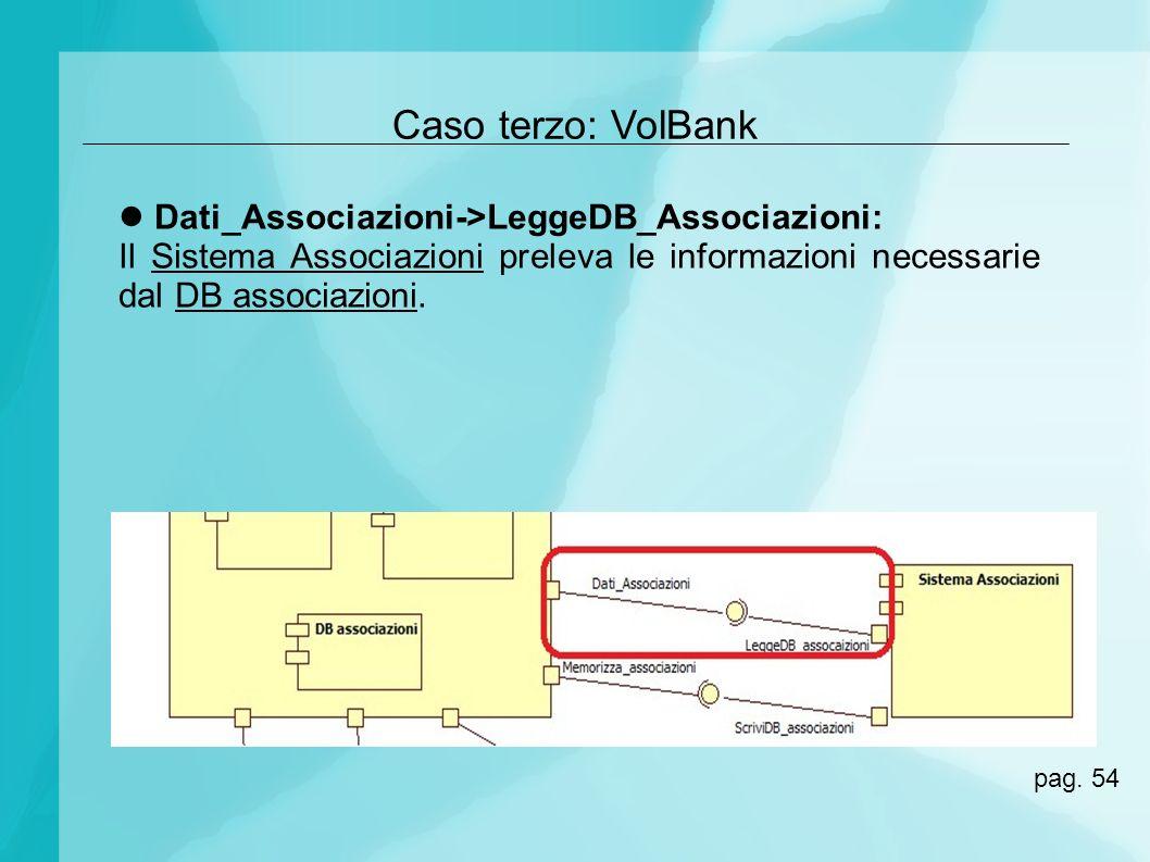 Caso terzo: VolBank Dati_Associazioni->LeggeDB_Associazioni: