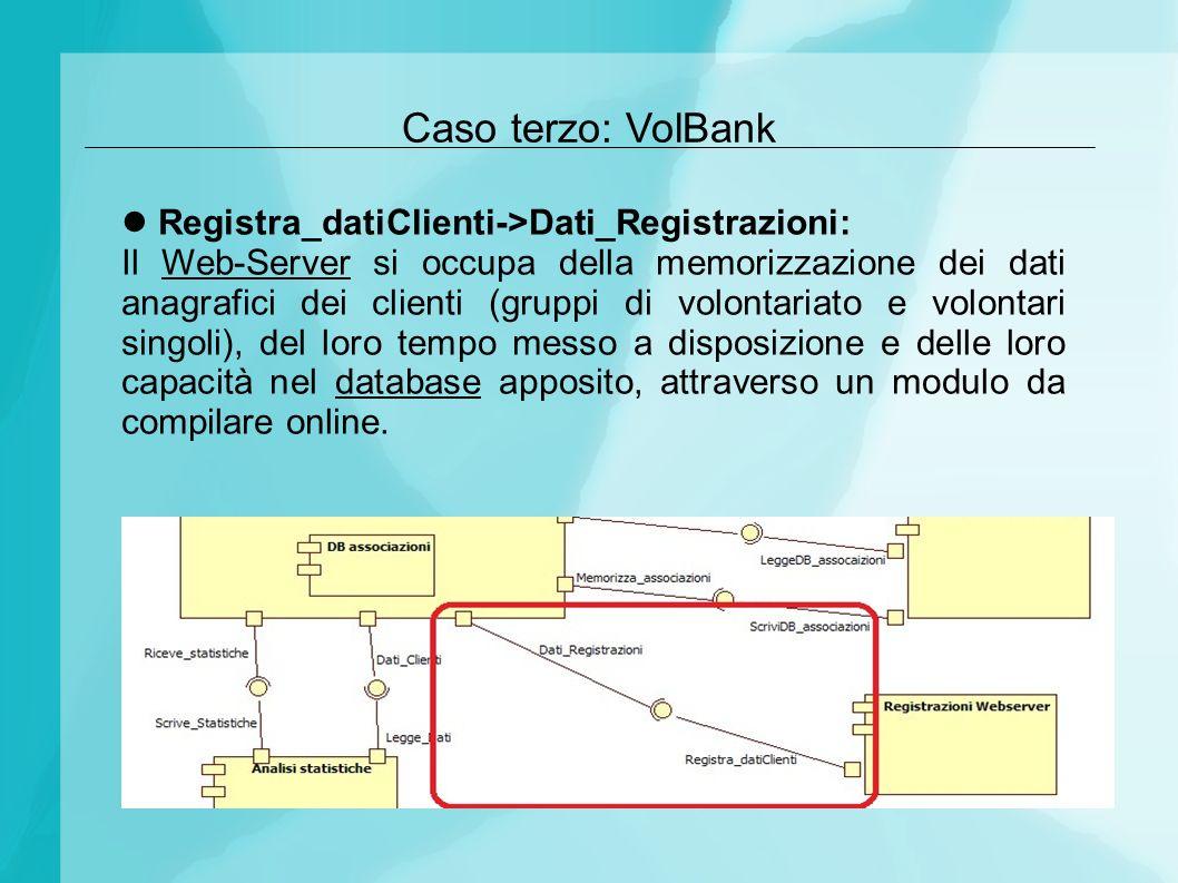 Caso terzo: VolBank Registra_datiClienti->Dati_Registrazioni: