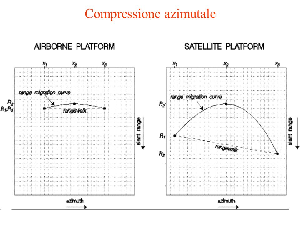 Compressione azimutale