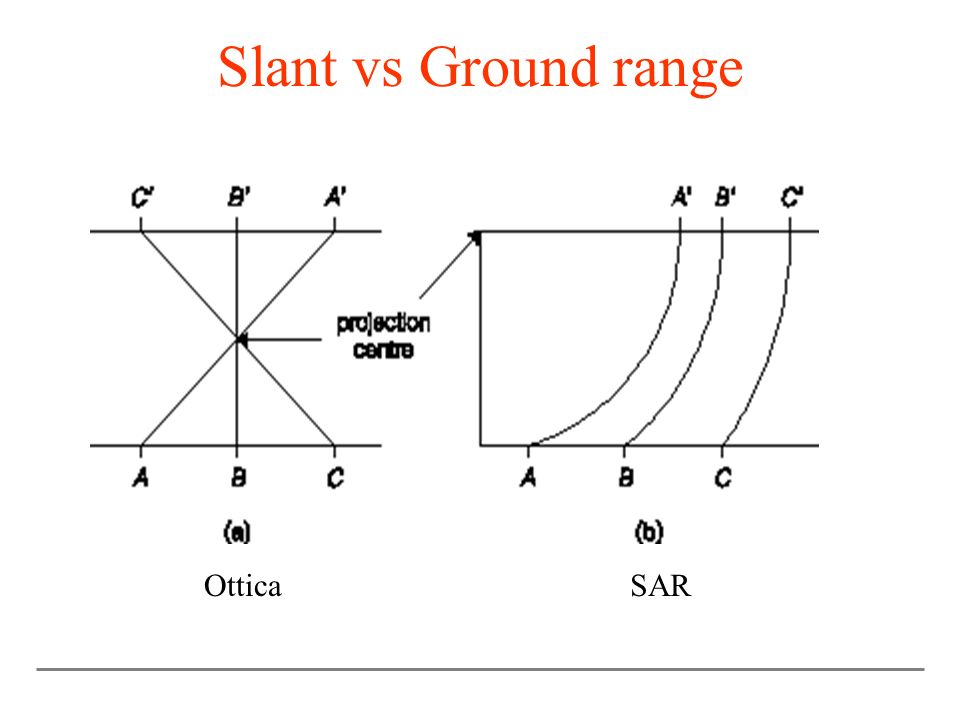 Slant vs Ground range Ottica SAR