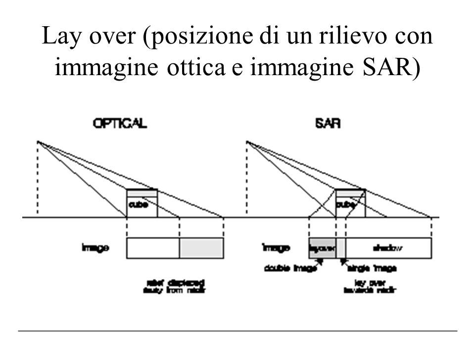 Lay over (posizione di un rilievo con immagine ottica e immagine SAR)