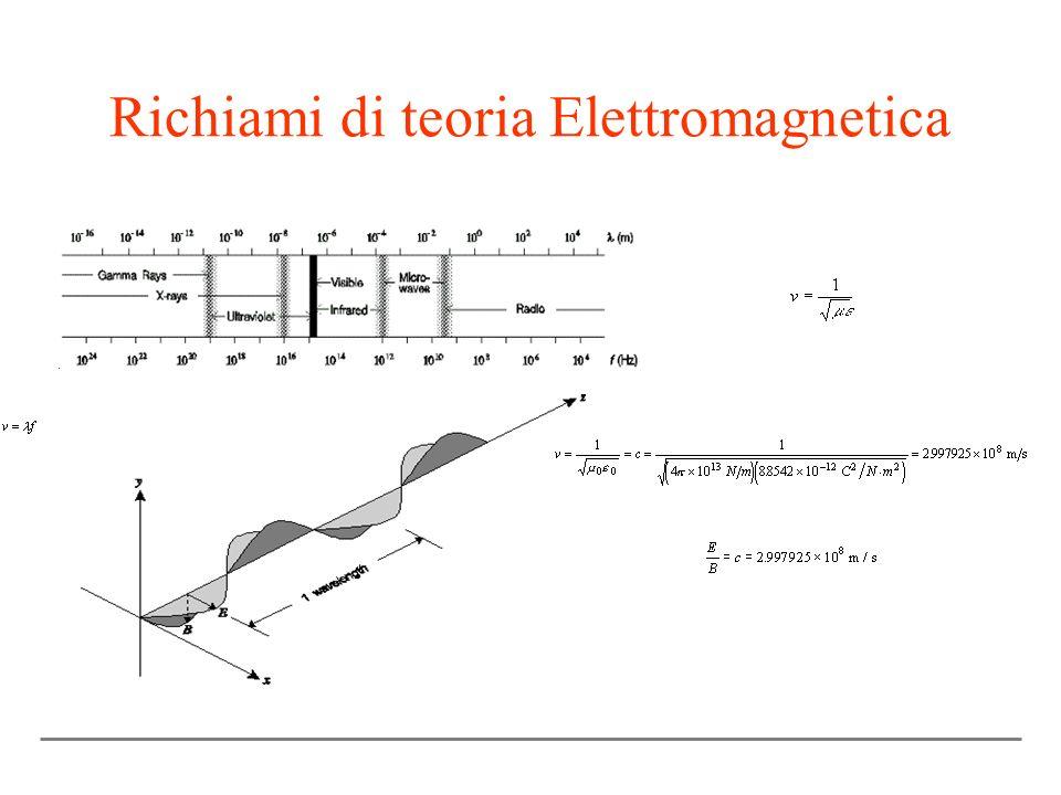 Richiami di teoria Elettromagnetica