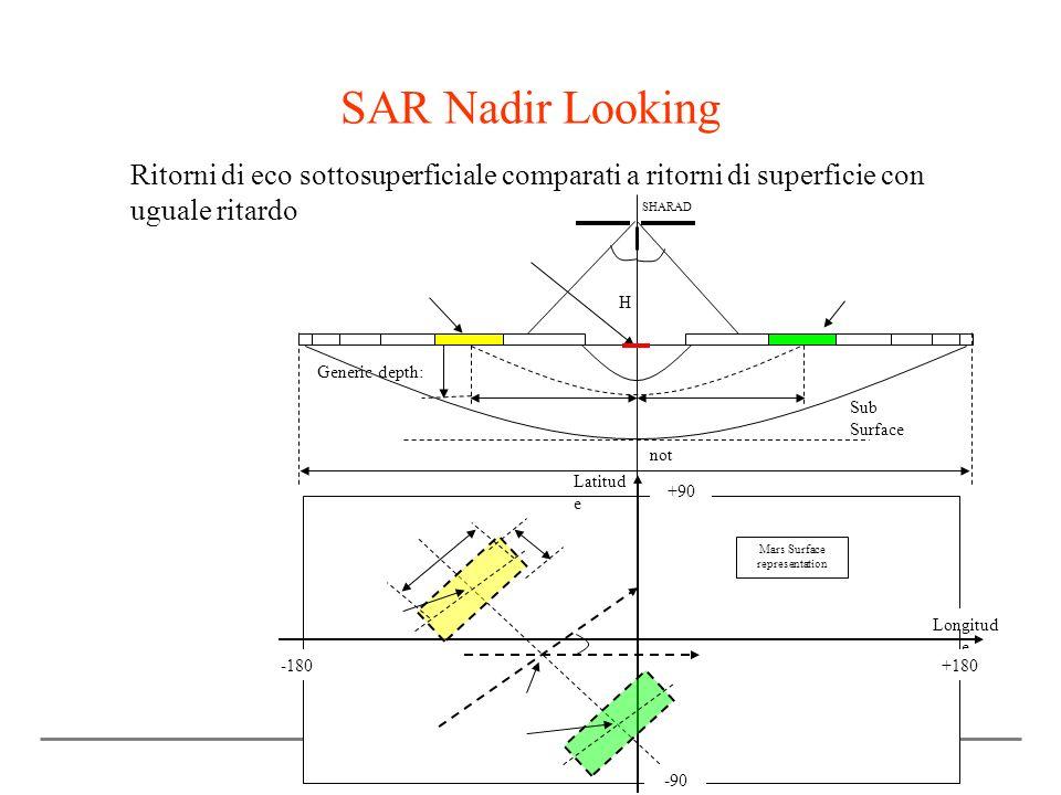 SAR Nadir Looking Ritorni di eco sottosuperficiale comparati a ritorni di superficie con uguale ritardo.