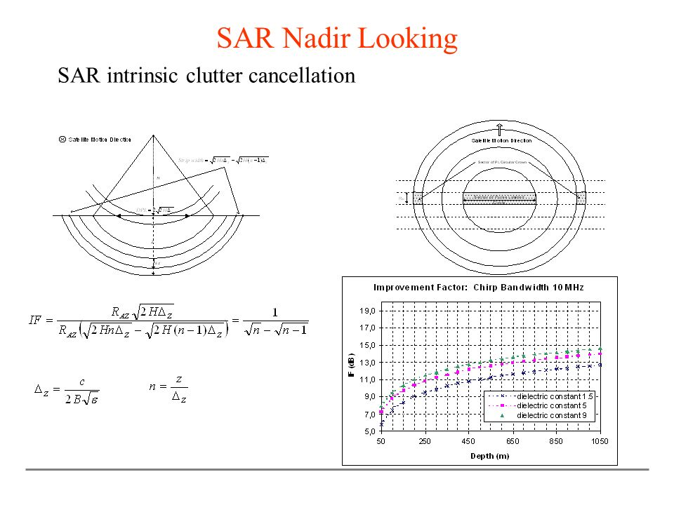 SAR Nadir Looking SAR intrinsic clutter cancellation