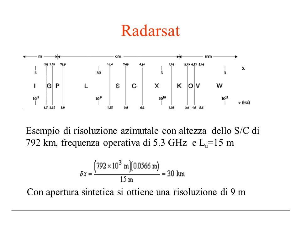 Con apertura sintetica si ottiene una risoluzione di 9 m