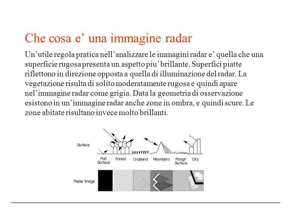 Che cosa e' una immagine radar