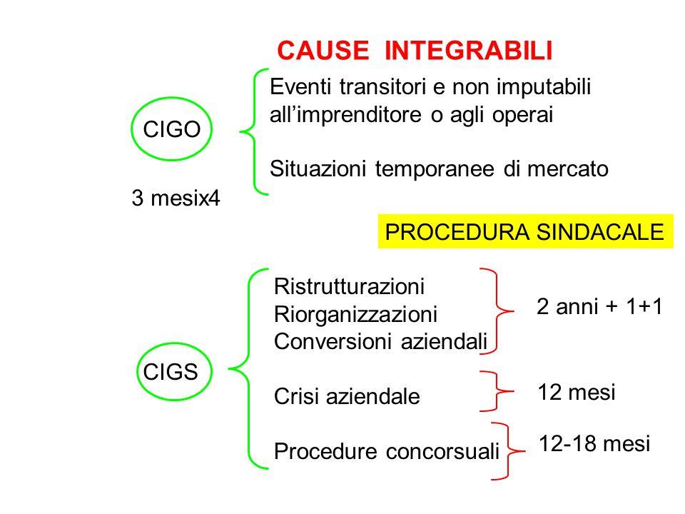 CAUSE INTEGRABILI Eventi transitori e non imputabili