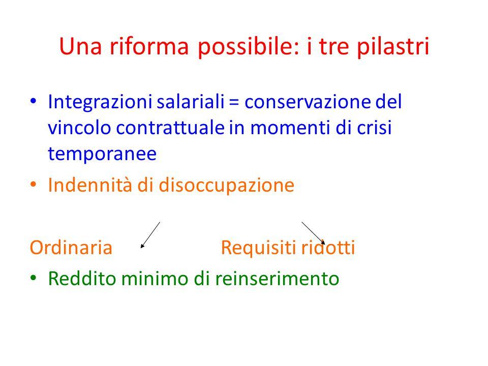 Una riforma possibile: i tre pilastri