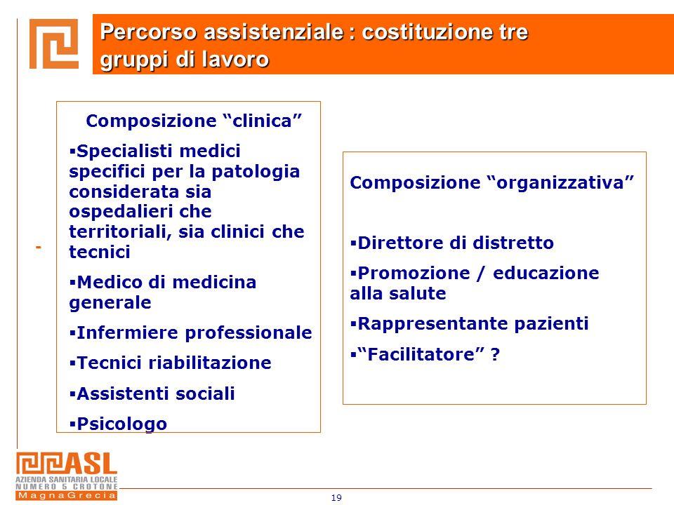Composizione clinica