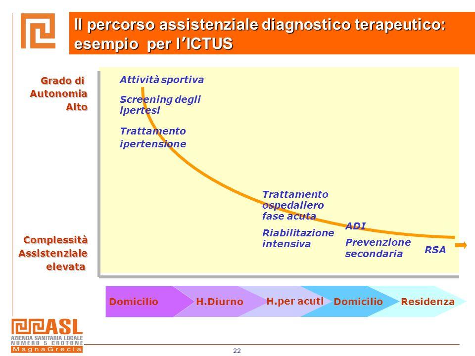 Il percorso assistenziale diagnostico terapeutico: esempio per l'ICTUS
