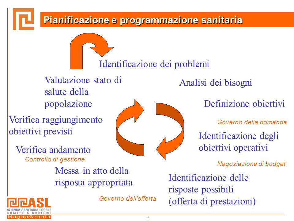 Pianificazione e programmazione sanitaria
