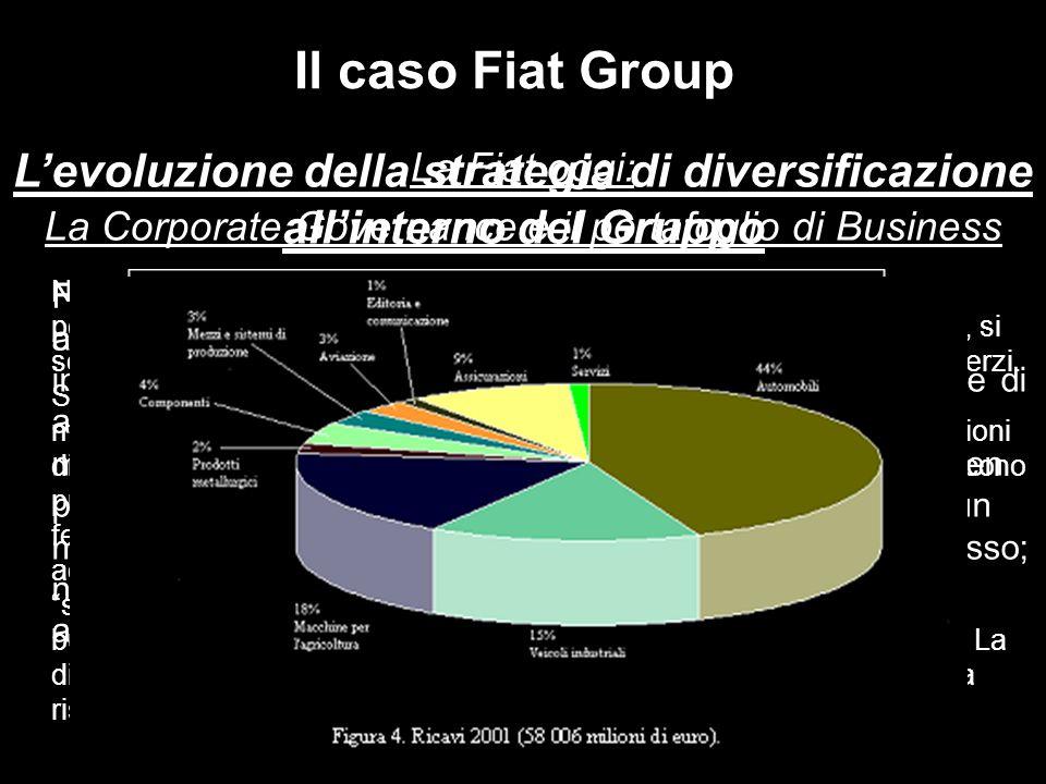 La Fiat oggi: La Corporate Governance e il portafoglio di Business