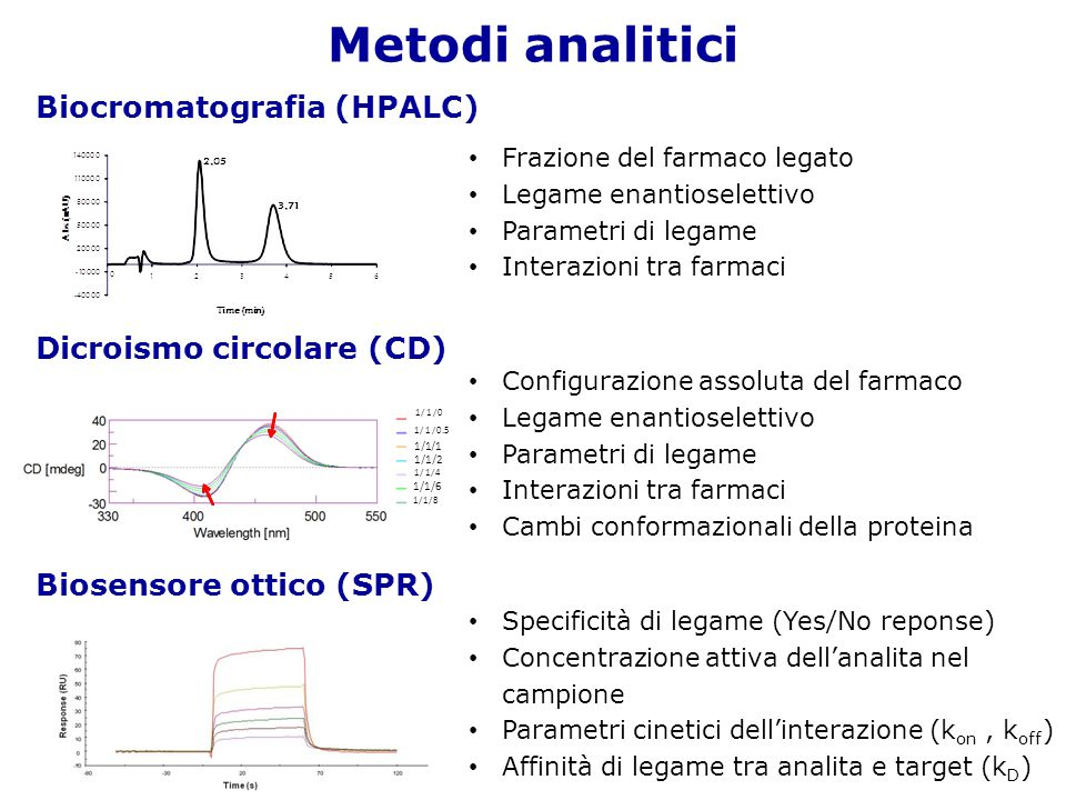 Metodi analitici Biocromatografia (HPALC) Dicroismo circolare (CD)