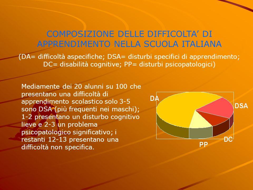 COMPOSIZIONE DELLE DIFFICOLTA' DI APPRENDIMENTO NELLA SCUOLA ITALIANA