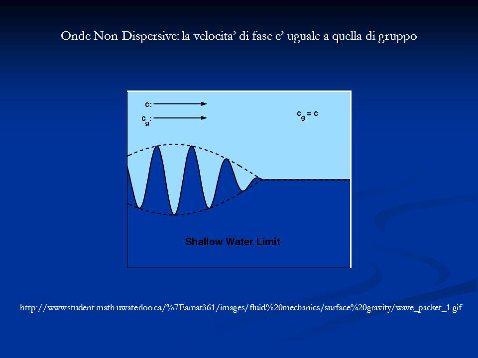 Onde Non-Dispersive: la velocita' di fase e' uguale a quella di gruppo