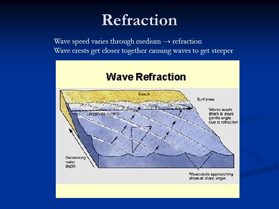 Refraction Wave speed varies through medium → refraction