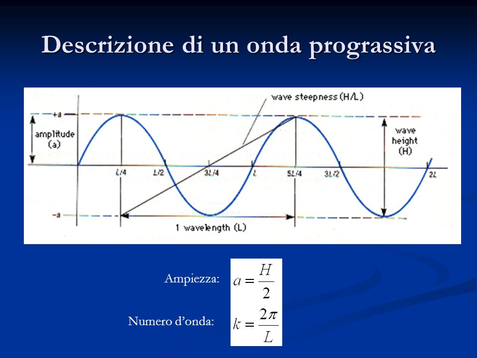 Descrizione di un onda prograssiva