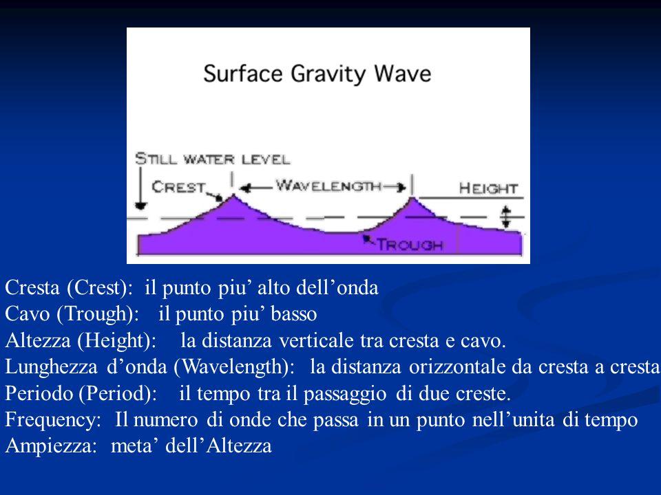Cresta (Crest): il punto piu' alto dell'onda