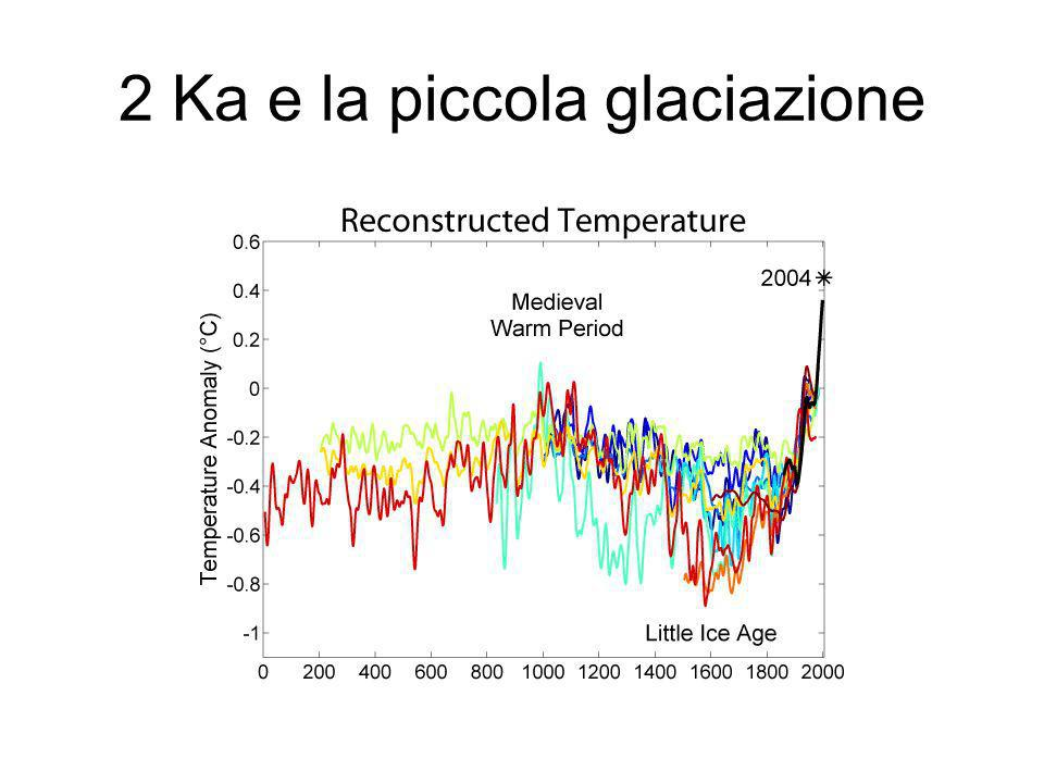 2 Ka e la piccola glaciazione