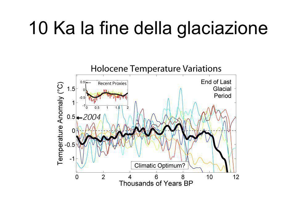 10 Ka la fine della glaciazione