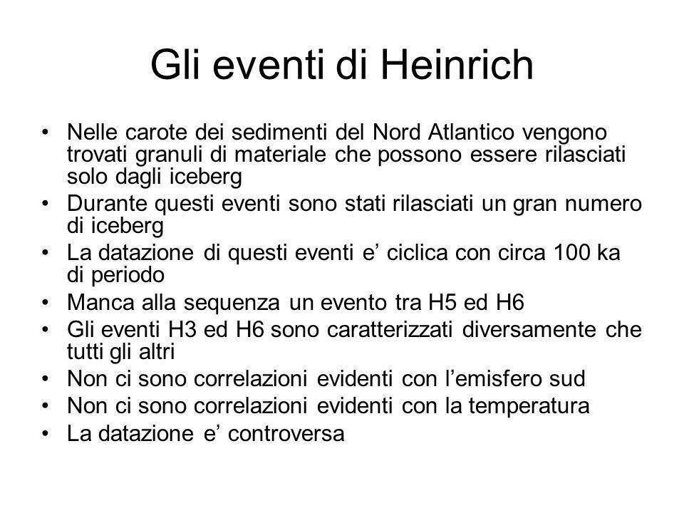 Gli eventi di Heinrich