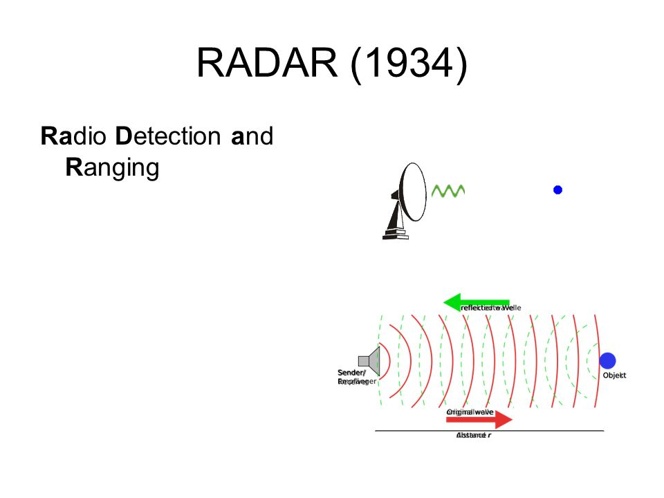 RADAR (1934) Radio Detection and Ranging
