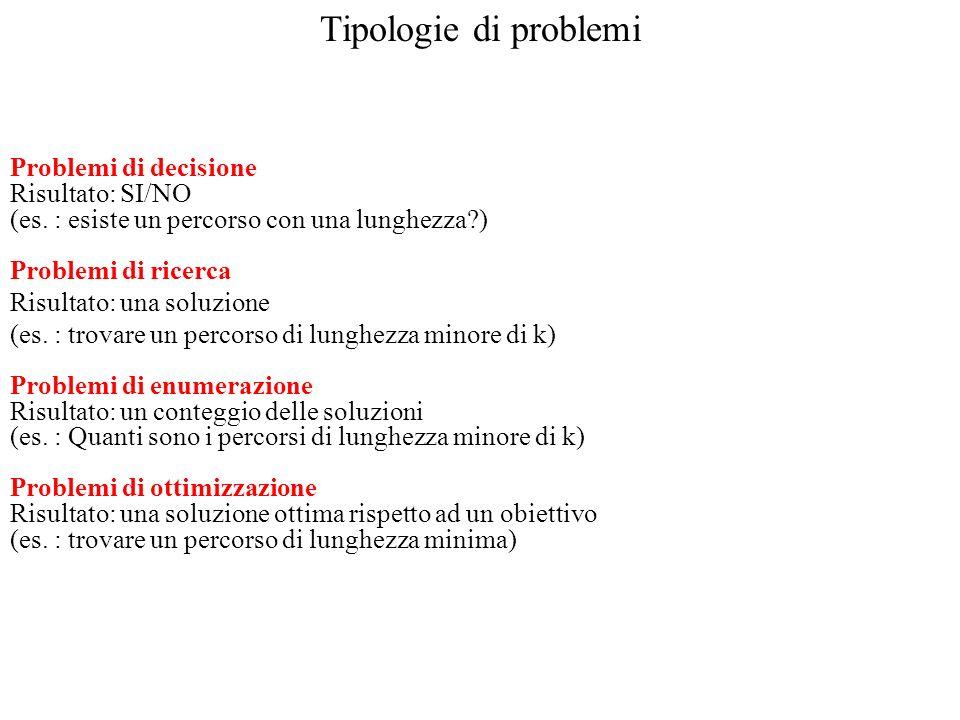 Tipologie di problemi Problemi di decisione Risultato: SI/NO