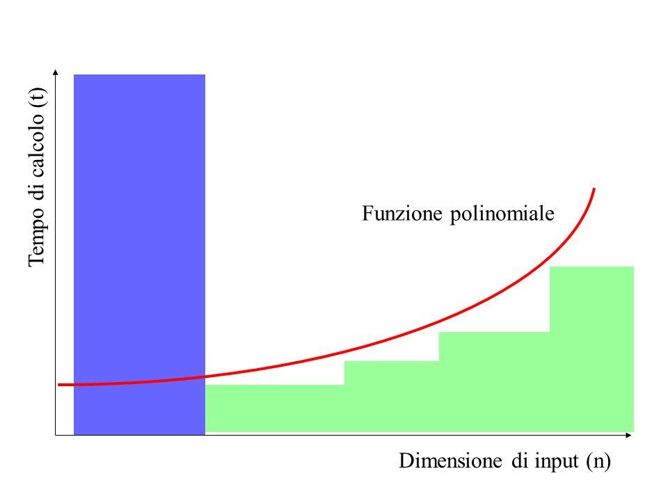 Tempo di calcolo (t) Funzione polinomiale Dimensione di input (n)