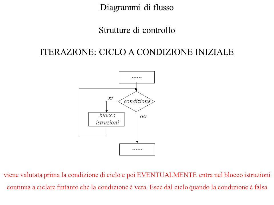 Strutture di controllo ITERAZIONE: CICLO A CONDIZIONE INIZIALE