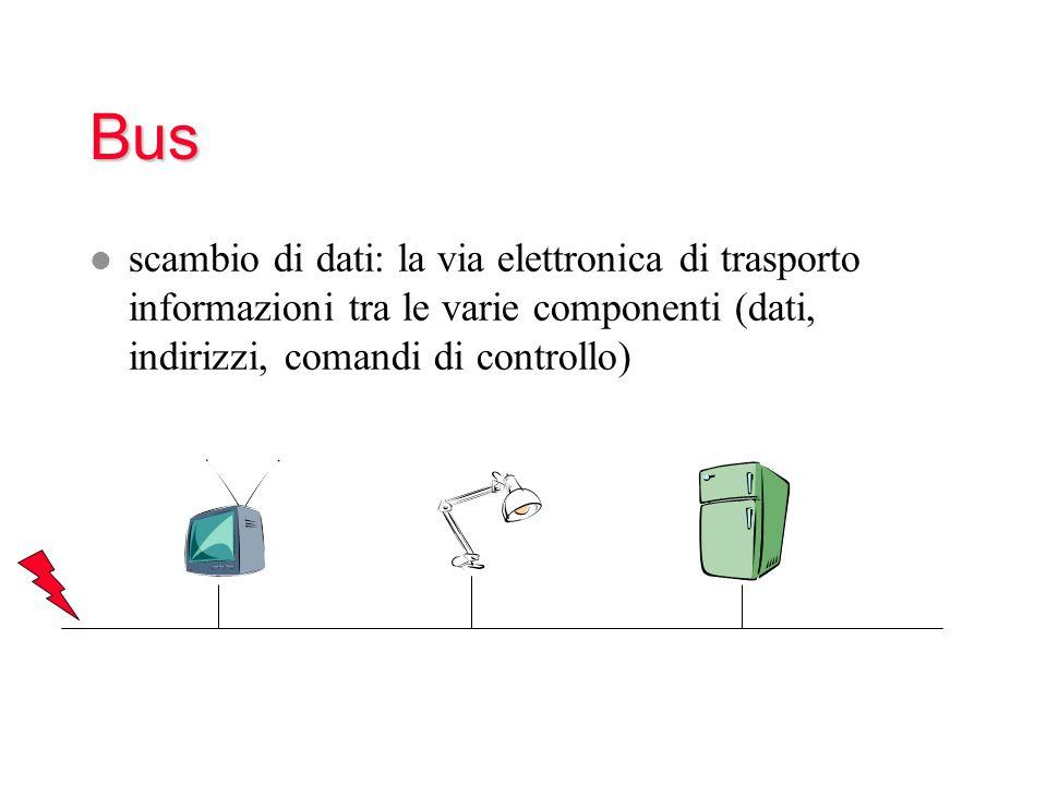 Bus scambio di dati: la via elettronica di trasporto informazioni tra le varie componenti (dati, indirizzi, comandi di controllo)