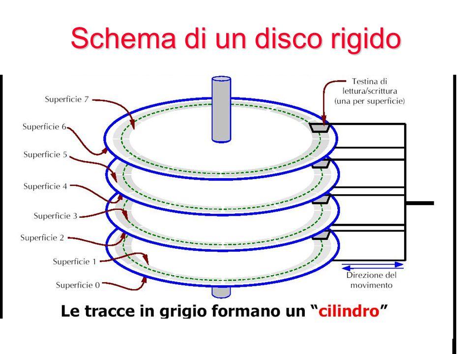 Schema di un disco rigido