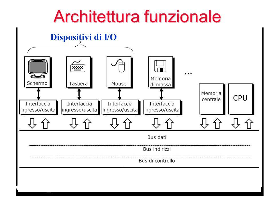 Architettura funzionale