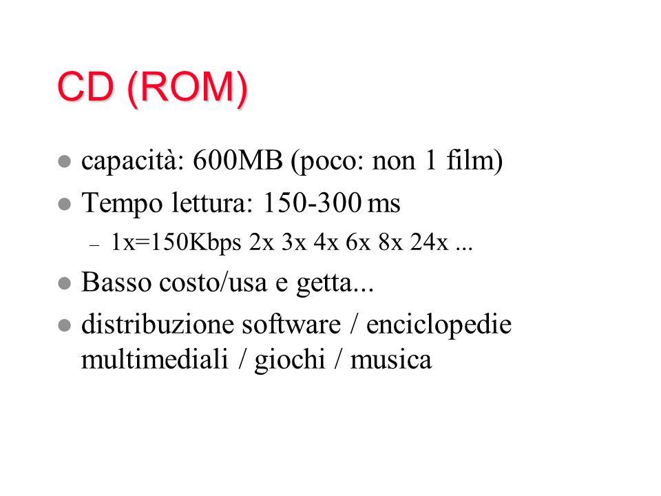 CD (ROM) capacità: 600MB (poco: non 1 film) Tempo lettura: 150-300 ms