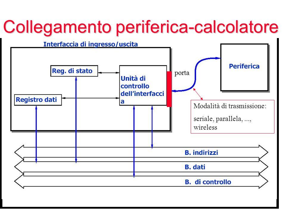 Collegamento periferica-calcolatore