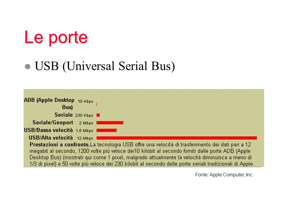 Le porte USB (Universal Serial Bus) Fonte: Apple Computer, Inc.