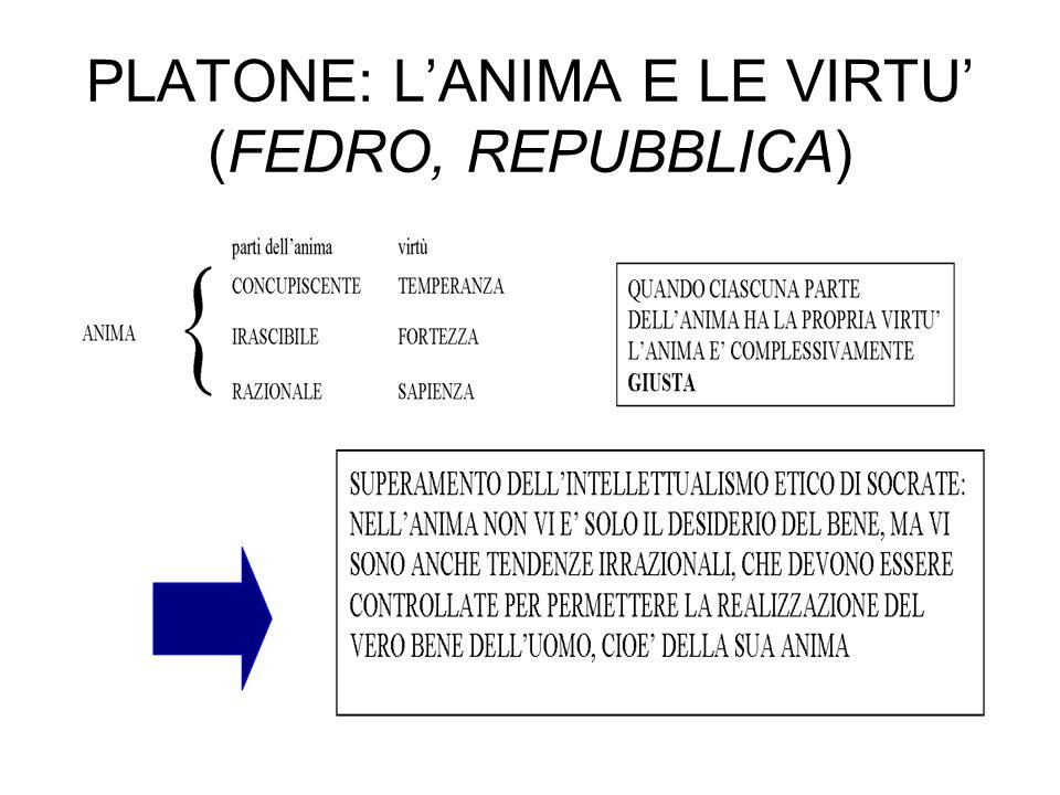 PLATONE: L'ANIMA E LE VIRTU' (FEDRO, REPUBBLICA)