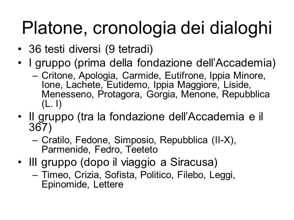 Platone, cronologia dei dialoghi
