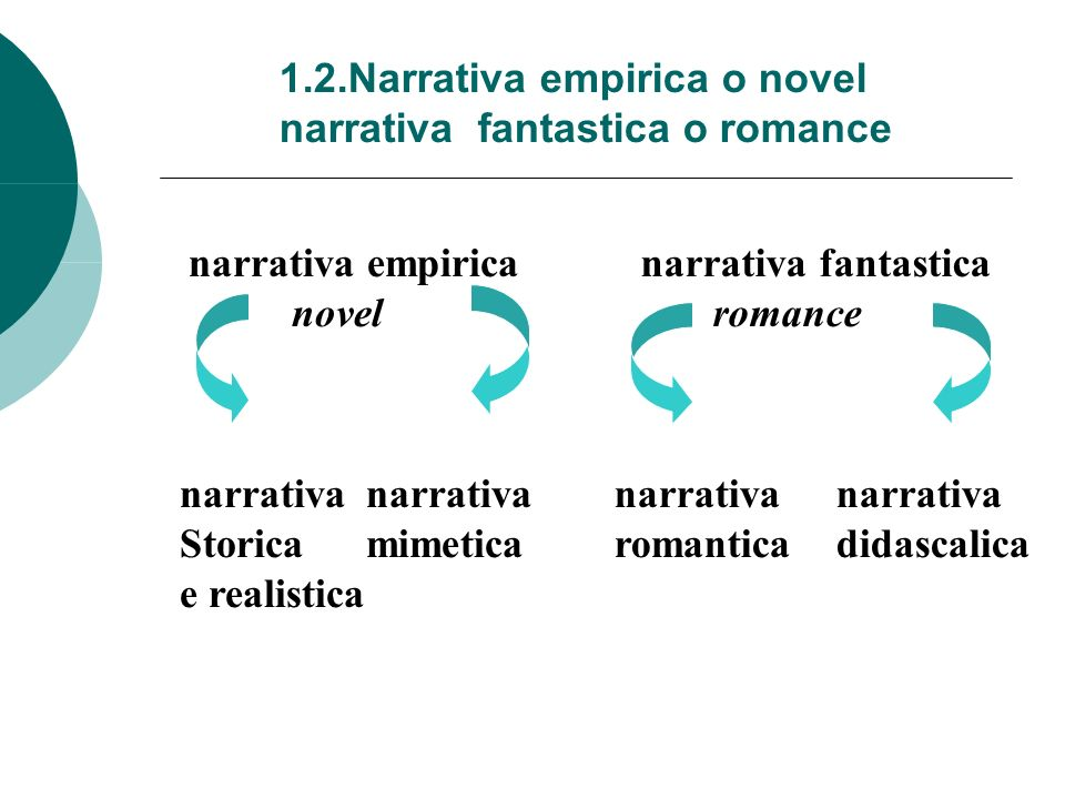 1.2.Narrativa empirica o novel narrativa fantastica o romance