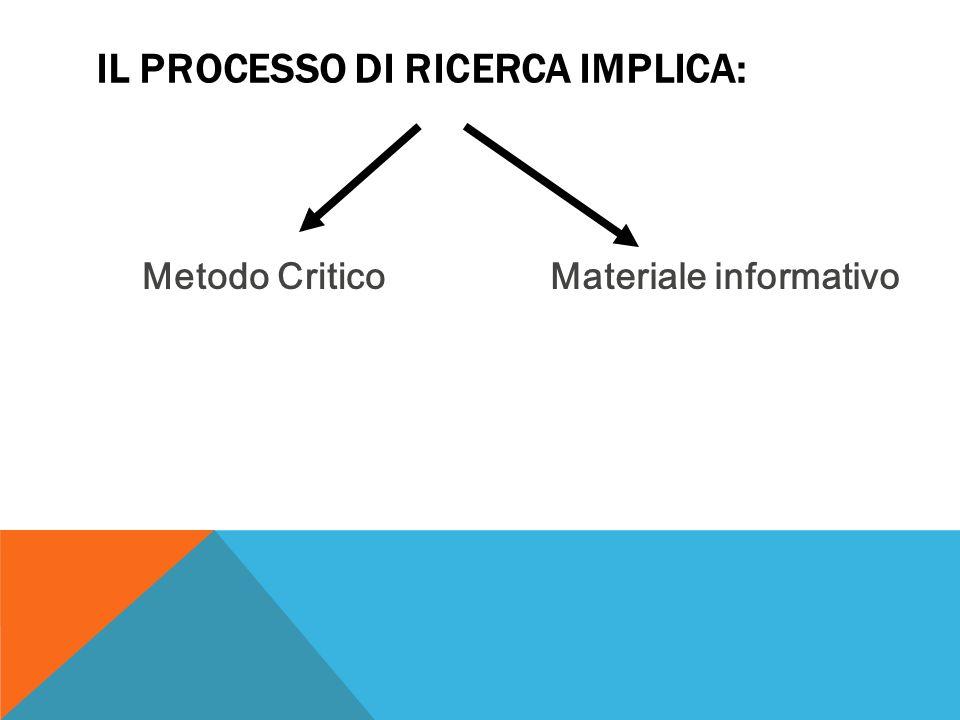 Il processo di ricerca implica: