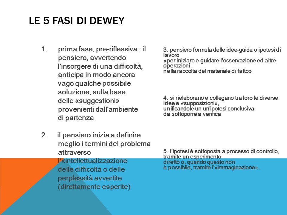Le 5 fasi di Dewey prima fase, pre-riflessiva : il pensiero, avvertendo. l insorgere di una difficoltà, anticipa in modo ancora.