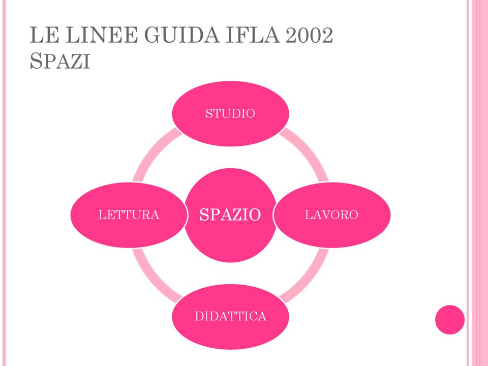 LE LINEE GUIDA IFLA 2002 SPAZI